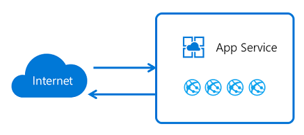 Azure App Services