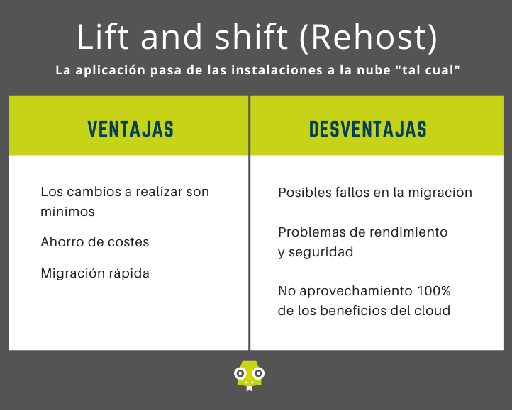 tabla comparativa lift shift